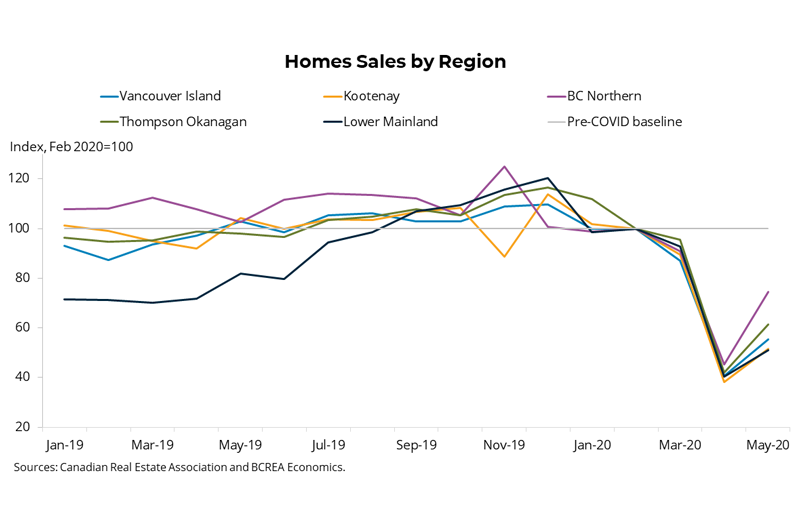 Home Sales by Region